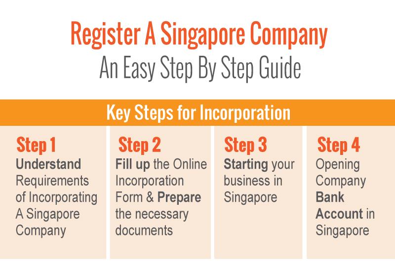 Step of Register Singapore Company