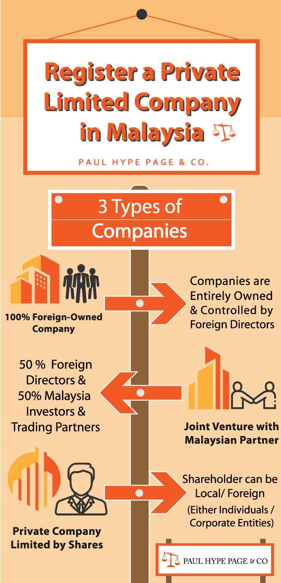 Register a Malaysia Private Limited Company