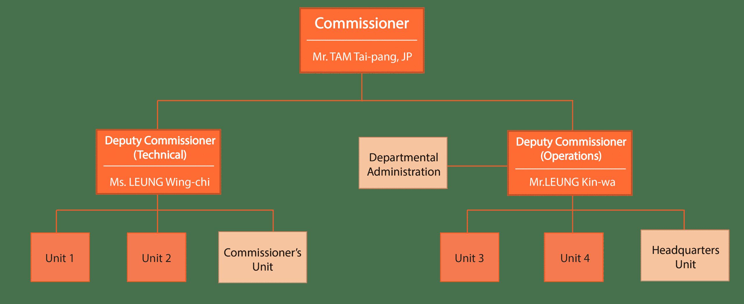 Organization Chart of Inland Revenue Department