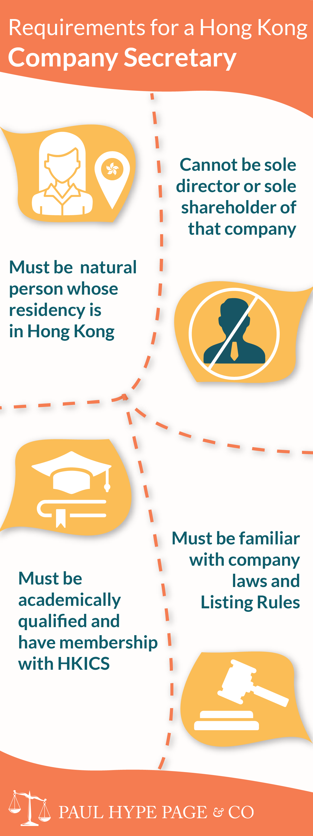 Requirements for a HK Company Secretary